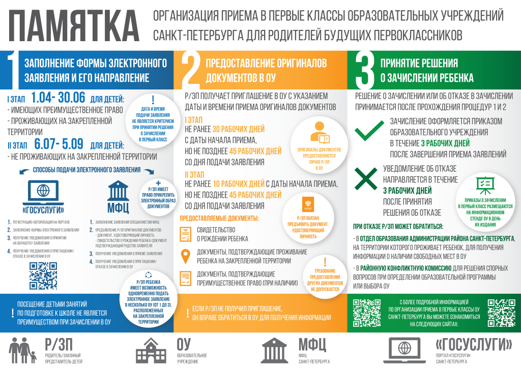 Памятка Организация приема в первые классы образовательных учреждений Санкт-Петербурга